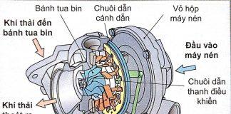 Điều khiển cánh VTG (2)