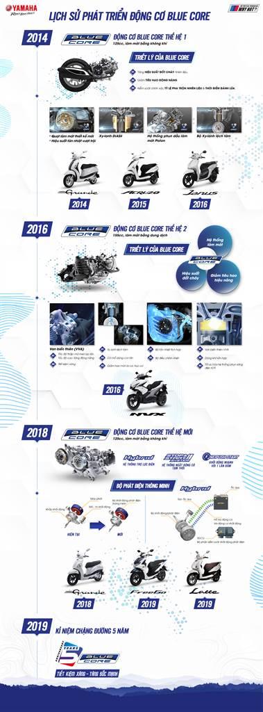 Yamaha_Blue Core_History
