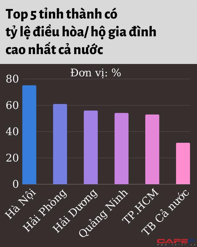 tỷ lệ sở hữu xe hơi hcm