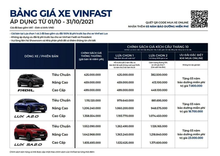 Bảng giá VinFast